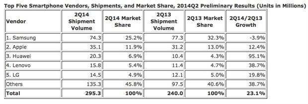 Produttori di smartphone: nel Q2 Samsung soffre, Huawei fa il botto ed Apple cresce
