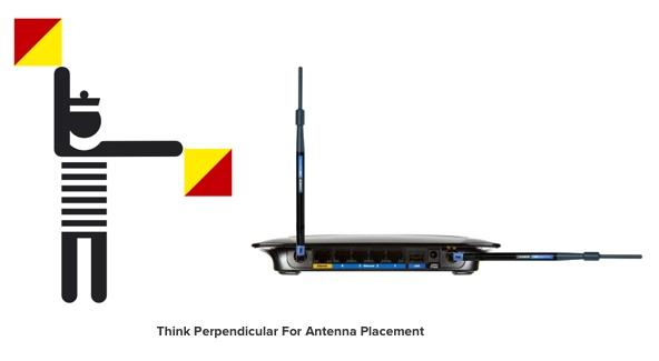 Reti WiFi: come posizionare le antenne del router per una migliore ricezione