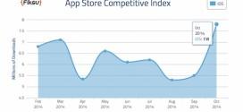 App Store, i download aumentano del 42% in ottobre